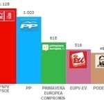 grafica-eleccions-europees-2014